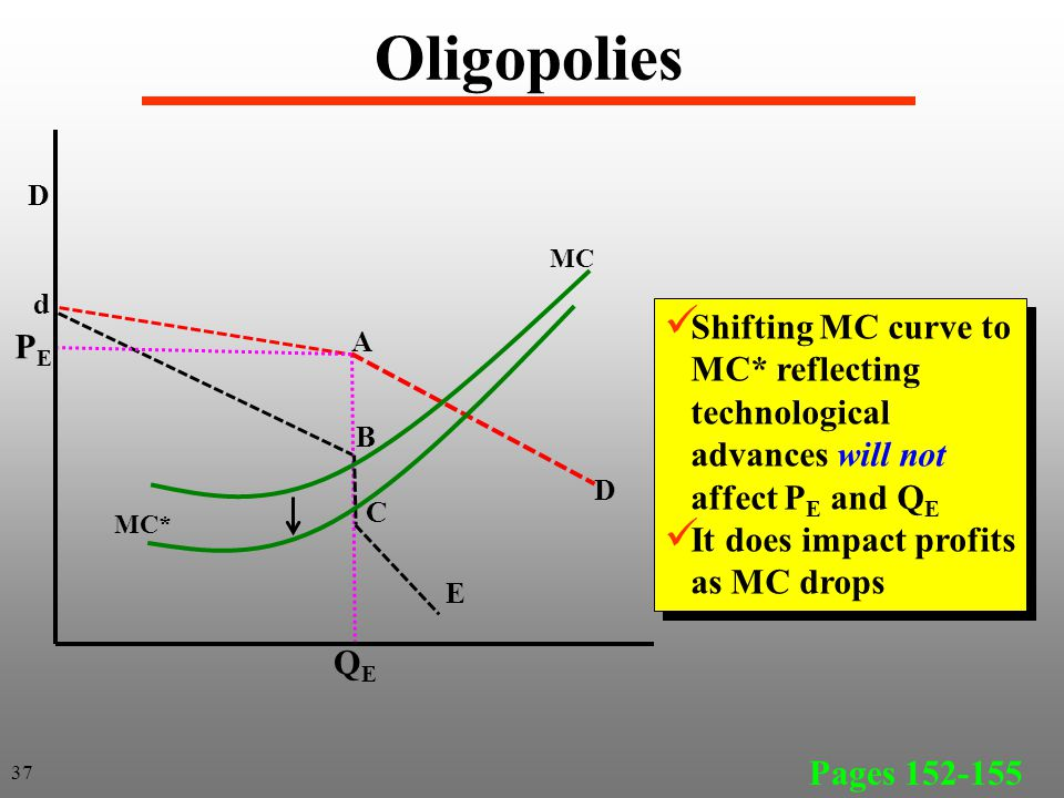 Oligopolies Pages 152-155 37 D D d A B C E MC MC* Shifting MC curve to MC* reflecting technological advances will not affect P E and Q E It does impact profits as MC drops Shifting MC curve to MC* reflecting technological advances will not affect P E and Q E It does impact profits as MC drops PEPE QEQE