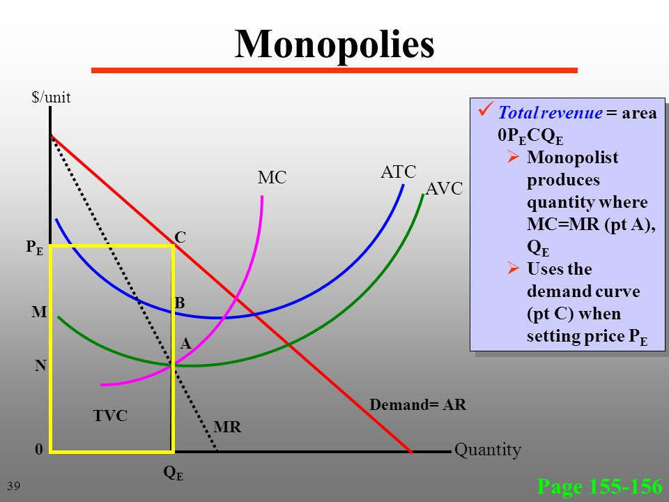 Monopolies Page 155-156 39 MC ATC AVC Demand= AR MR TVC 0 N M PEPE C B A QEQE Total revenue = area 0P E CQ E Monopolist produces quantity where MC=MR (pt A), Q E Uses the demand curve (pt C) when setting price P E Total revenue = area 0P E CQ E Monopolist produces quantity where MC=MR (pt A), Q E Uses the demand curve (pt C) when setting price P E $/unit Quantity
