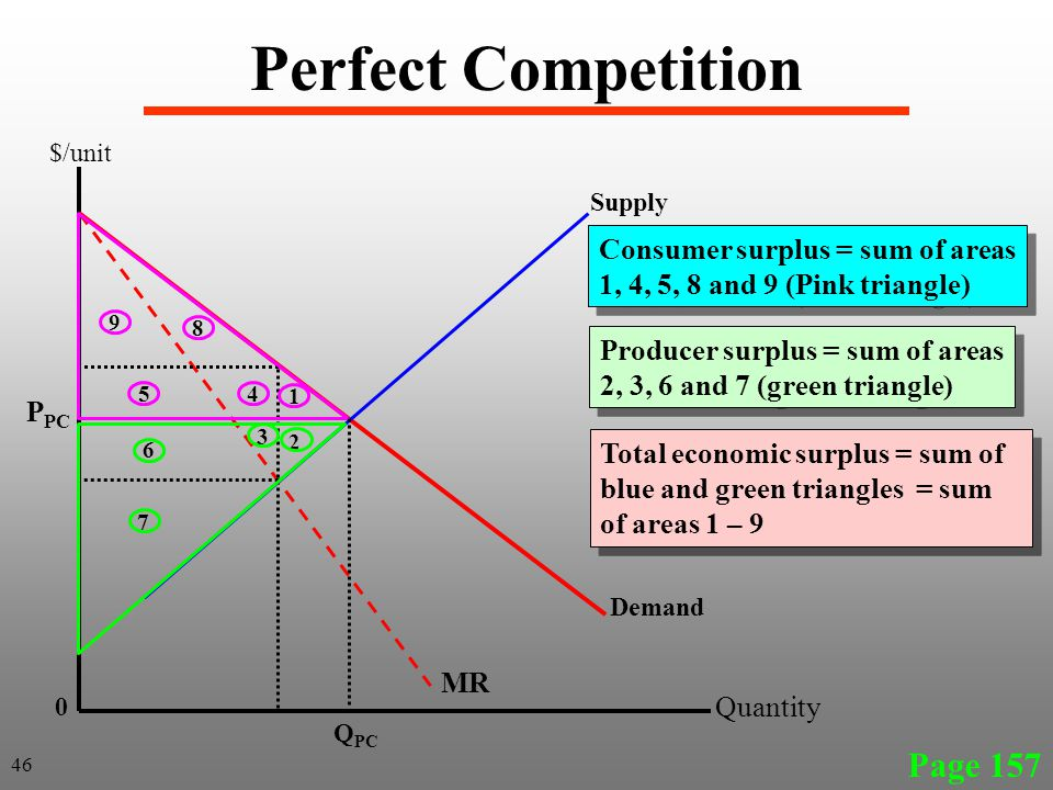 Perfect Competition Page 157 46 Demand 0 Q PC $/unit Quantity MR 1 2 3 45 6 7 8 9 Supply Consumer surplus = sum of areas 1, 4, 5, 8 and 9 (Pink triangle) Producer surplus = sum of areas 2, 3, 6 and 7 (green triangle) Total economic surplus = sum of blue and green triangles = sum of areas 1 – 9 P PC