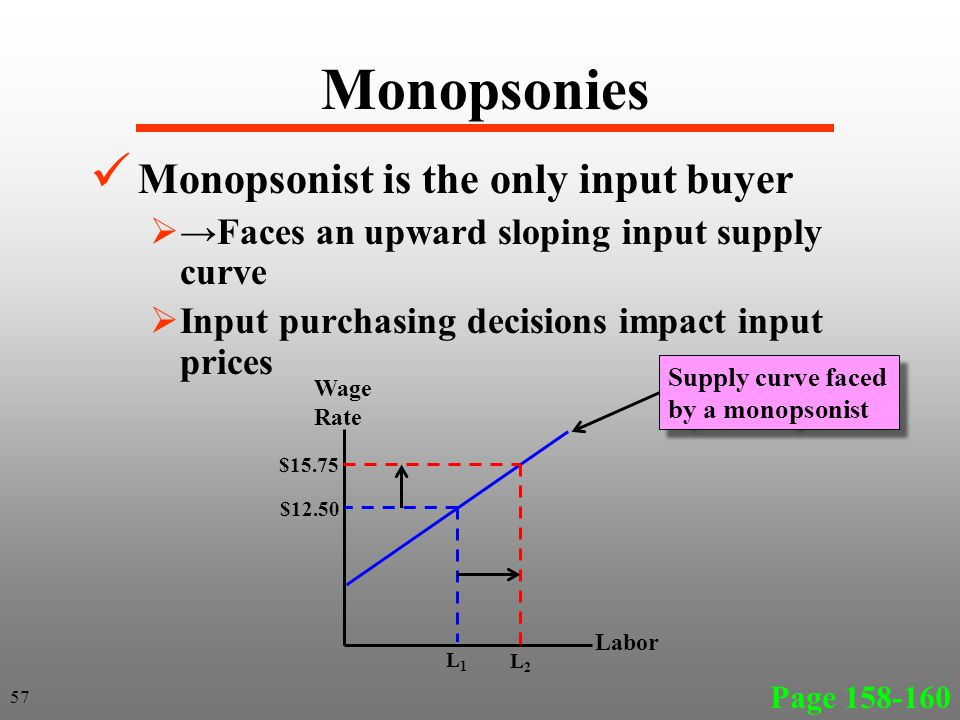 Monopsonies Monopsonist is the only input buyer Faces an upward sloping input supply curve Input purchasing decisions impact input prices Page 158-160 57 Labor Wage Rate $12.50 Supply curve faced by a monopsonist L1L1 $15.75 L2L2