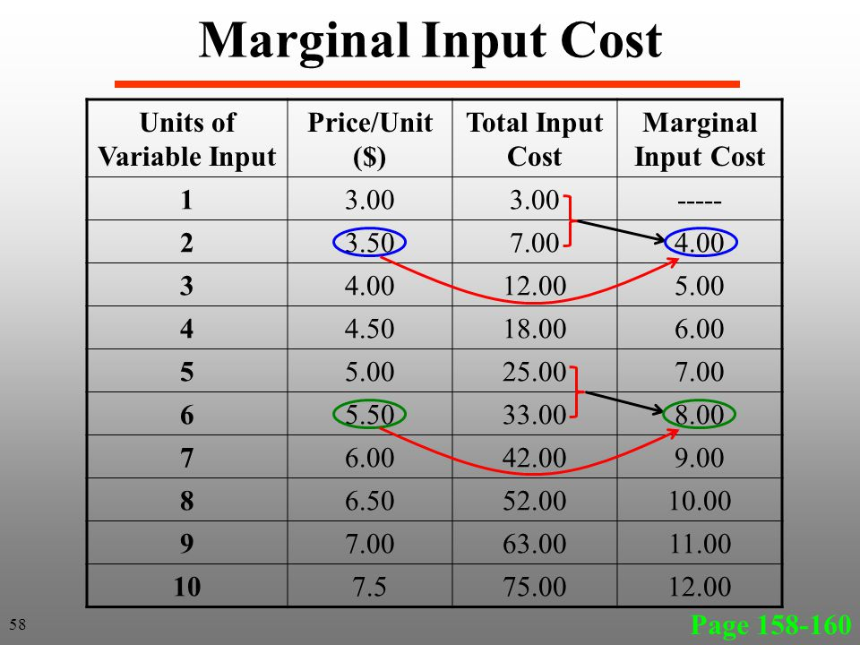 Marginal Input Cost Page 158-160 Units of Variable Input Price/Unit ($) Total Input Cost Marginal Input Cost 13.00 ----- 23.507.004.00 3 12.005.00 44.5018.006.00 55.0025.007.00 65.5033.008.00 76.0042.009.00 86.5052.0010.00 97.0063.0011.00 107.575.0012.00 58