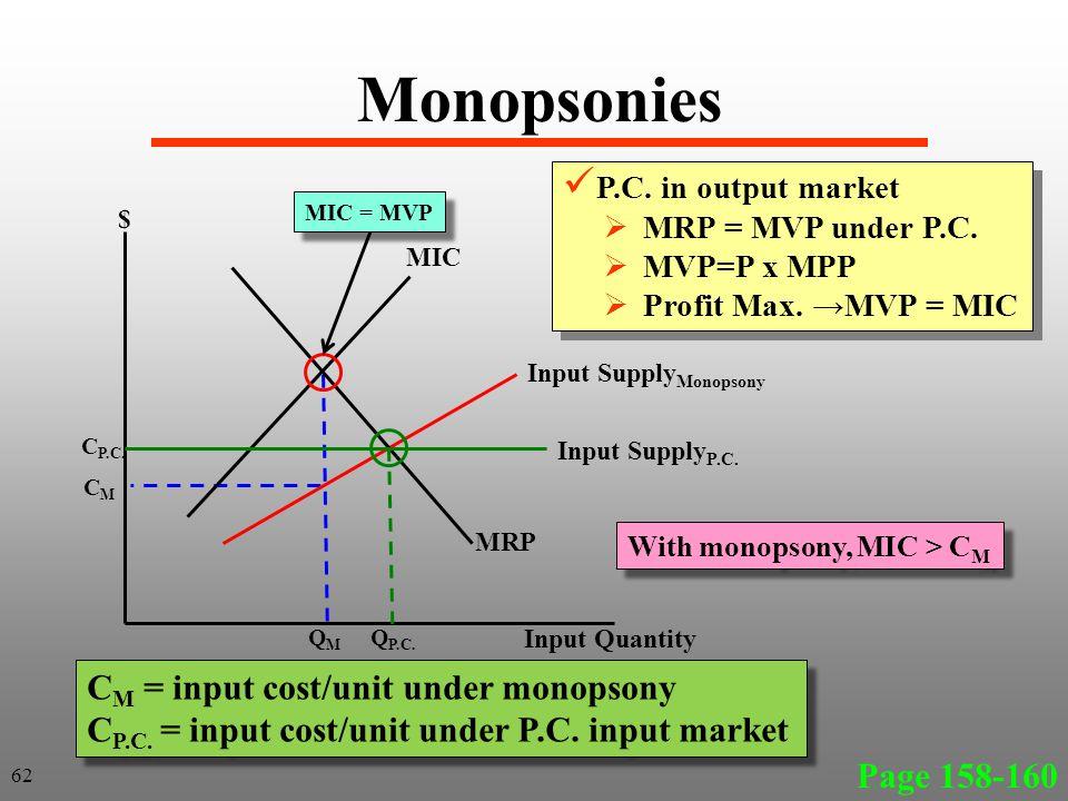 Monopsonies Page 158-160 62 MIC Input Supply Monopsony Input Quantity $ QMQM CMCM P.C.