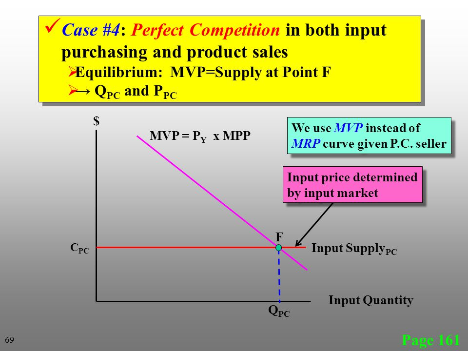 Page 161 69 Input Supply PC Input Quantity $ Q PC C PC F Case #4: Perfect Competition in both input purchasing and product sales Equilibrium: MVP=Supply at Point F Q PC and P PC Case #4: Perfect Competition in both input purchasing and product sales Equilibrium: MVP=Supply at Point F Q PC and P PC Input price determined by input market Input price determined by input market MVP = P Y x MPP We use MVP instead of MRP curve given P.C.