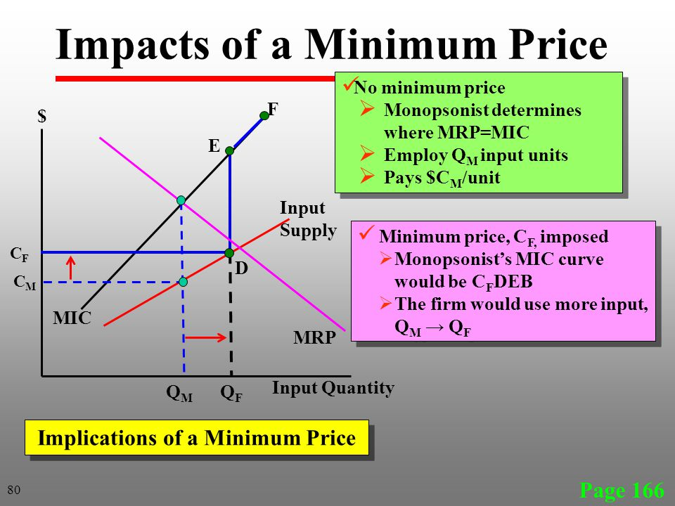 Page 166 80 MIC Input Supply Input Quantity $ QMQM CMCM MRP Impacts of a Minimum Price No minimum price Monopsonist determines where MRP=MIC Employ Q M input units Pays $C M /unit No minimum price Monopsonist determines where MRP=MIC Employ Q M input units Pays $C M /unit Implications of a Minimum Price Minimum price, C F, imposed Monopsonists MIC curve would be C F DEB The firm would use more input, Q M Q F Minimum price, C F, imposed Monopsonists MIC curve would be C F DEB The firm would use more input, Q M Q F CFCF D E F QFQF