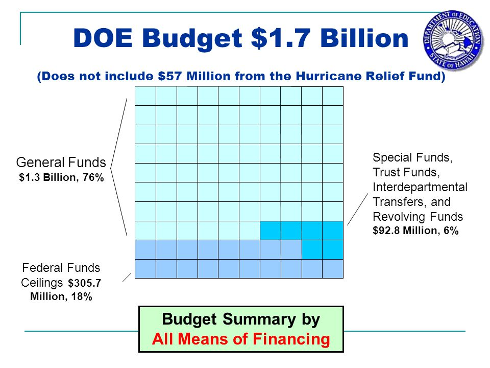 General Funds $1.3 Billion, 76% Federal Funds Ceilings $305.7 Million, 18% Special Funds, Trust Funds, Interdepartmental Transfers, and Revolving Funds $92.8 Million, 6% DOE Budget $1.7 Billion (Does not include $57 Million from the Hurricane Relief Fund) Budget Summary by All Means of Financing