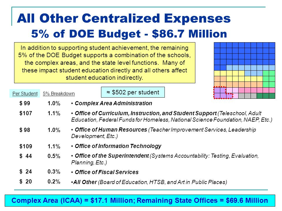 All Other Centralized Expenses Complex Area Administration Office of Curriculum, Instruction, and Student Support (Teleschool, Adult Education, Federal Funds for Homeless, National Science Foundation, NAEP, Etc.) Office of Human Resources (Teacher Improvement Services, Leadership Development, Etc.) Office of Information Technology Office of the Superintendent (Systems Accountability: Testing, Evaluation, Planning, Etc.) Office of Fiscal Services All Other (Board of Education, HTSB, and Art in Public Places) 5% of DOE Budget - $86.7 Million In addition to supporting student achievement, the remaining 5% of the DOE Budget supports a combination of the schools, the complex areas, and the state level functions.