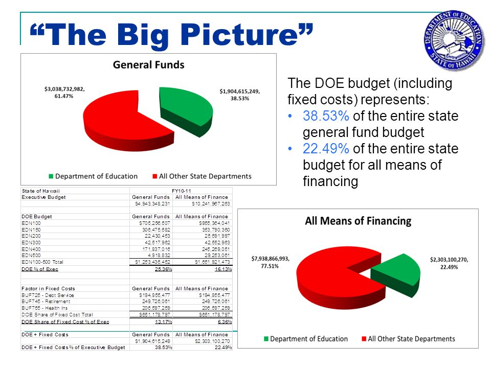 The Big Picture The DOE budget (including fixed costs) represents: 38.53% of the entire state general fund budget 22.49% of the entire state budget for all means of financing