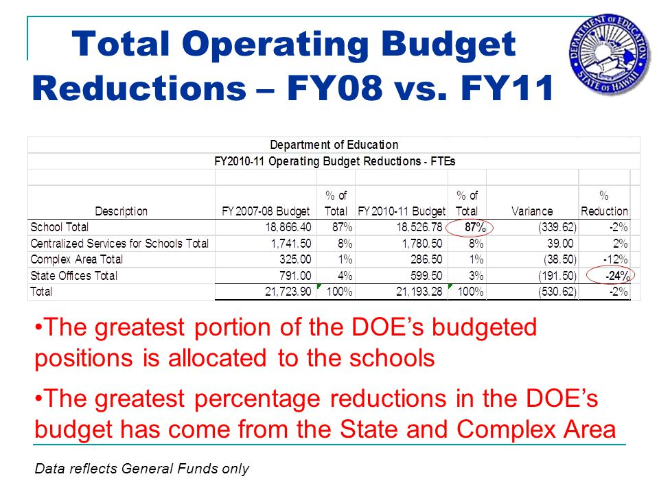 Total Operating Budget Reductions – FY08 vs.