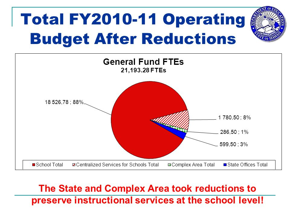 Total FY2010-11 Operating Budget After Reductions The State and Complex Area took reductions to preserve instructional services at the school level!