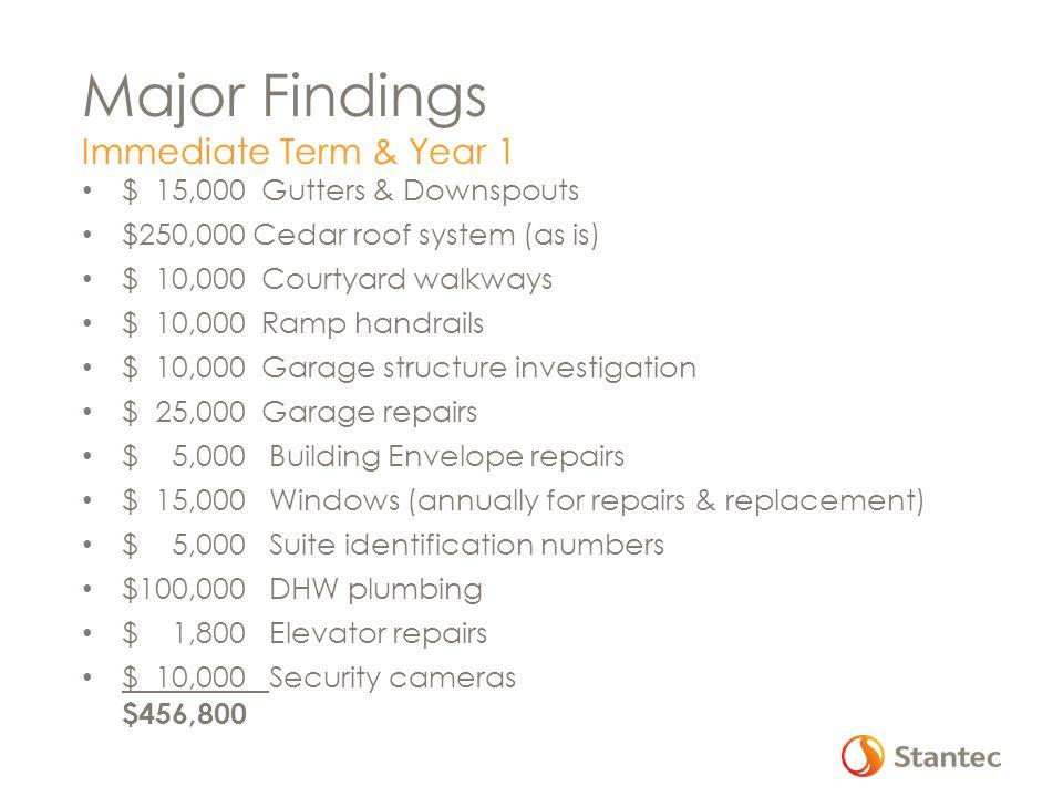 Major Findings Year 2 $ 75,000 Balcony waterproofing membrane $ 10,000 DHW #2 replacement $ 30,000 Air handling unit $115,000 Year 3 $ 6,000 Depreciation report update $ 5,000 Gym Flooring $ 2,000 Refurbish gym (renovate / paint etc.) $ 2,000 Upgrade equipment $ 15,000