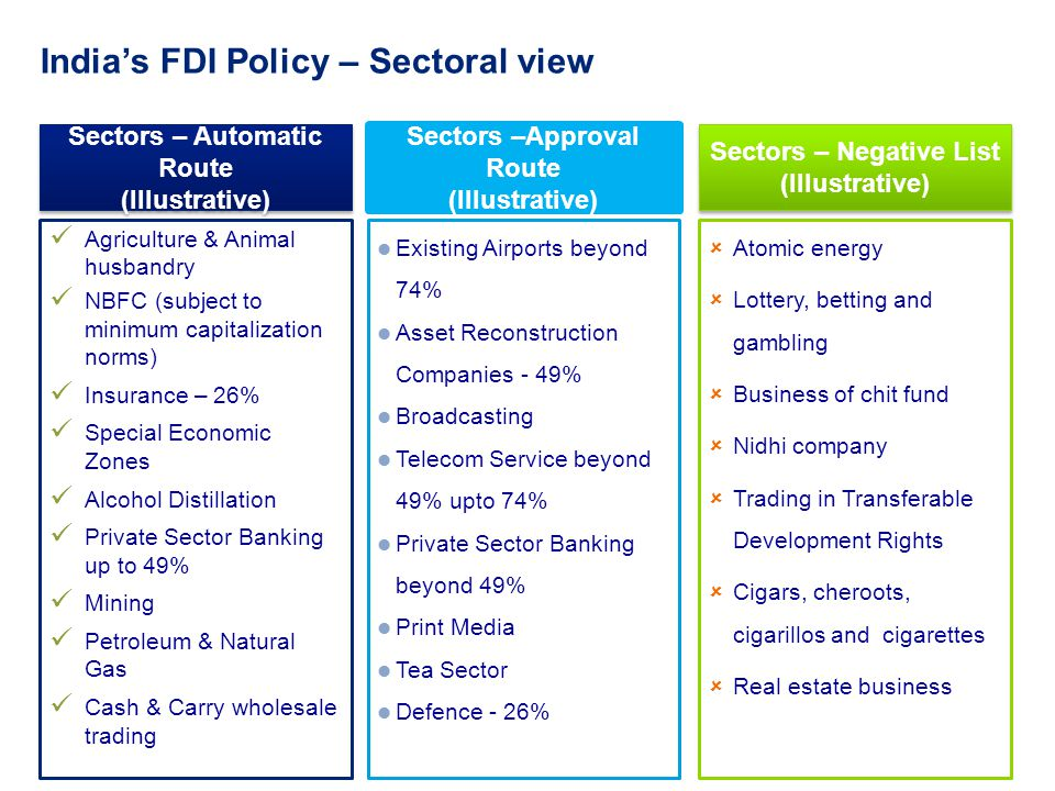 12 Indias FDI Policy – Sectoral view Sectors – Automatic Route (Illustrative) Sectors – Automatic Route (Illustrative) Sectors – Negative List (Illust