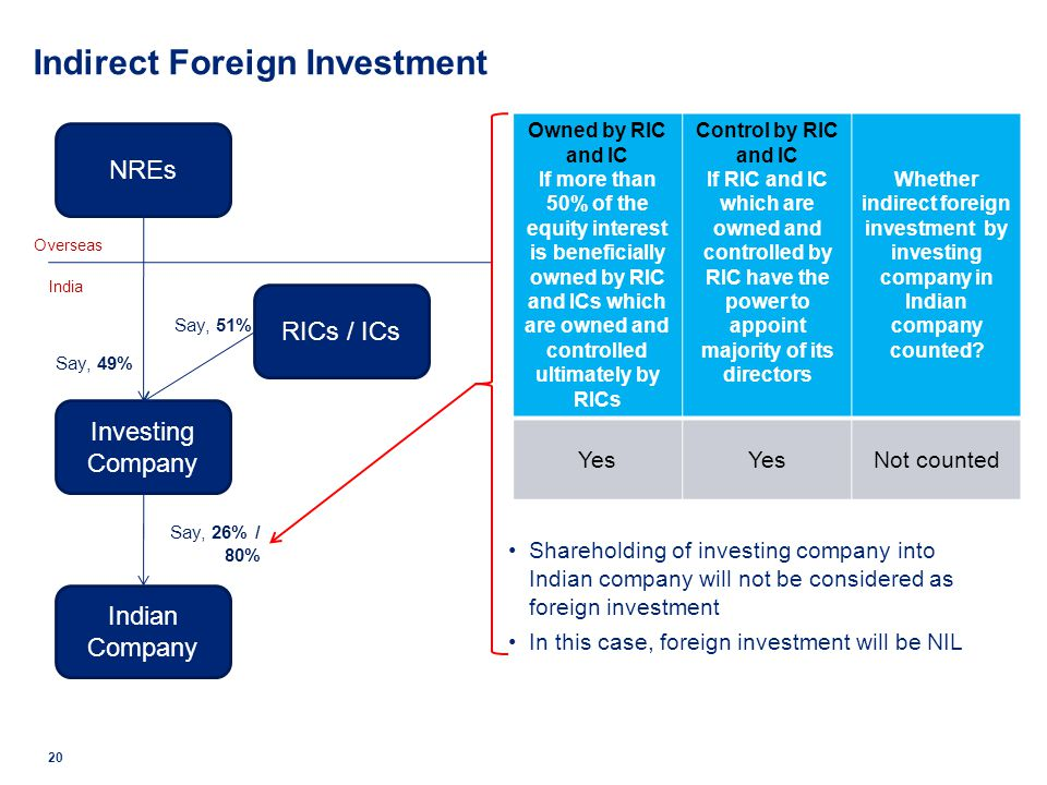 Shareholding of investing company into Indian company will not be considered as foreign investment In this case, foreign investment will be NIL 20 NRE
