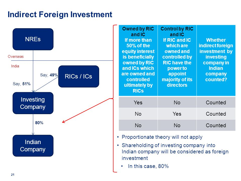 21 NREs Investing Company Overseas India Indian Company RICs / ICs Proportionate theory will not apply Shareholding of investing company into Indian c