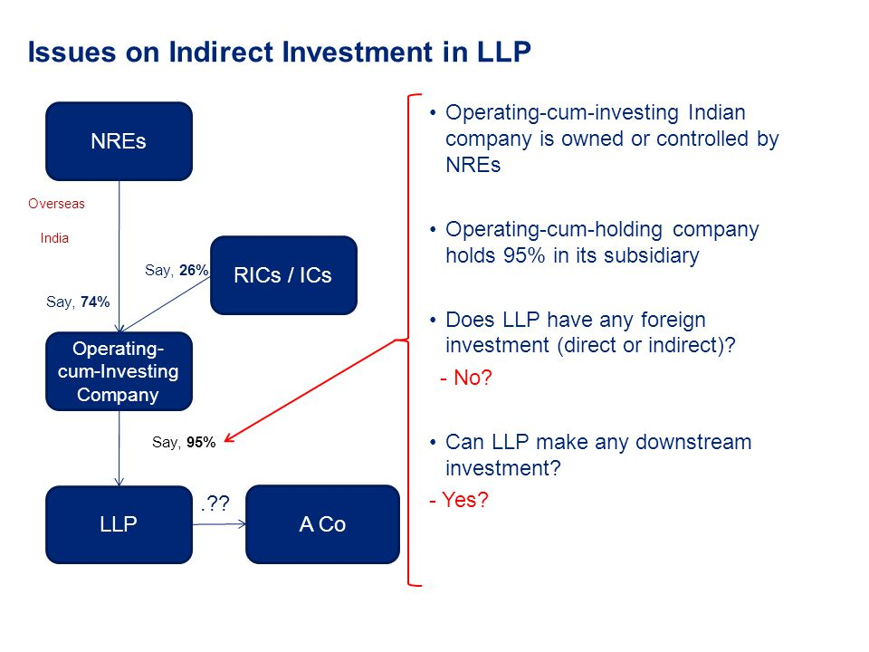 Issues on Indirect Investment in LLP NREs Operating- cum-Investing Company Overseas India LLP RICs / ICs Say, 95% Say, 74% Say, 26% Operating-cum-inve