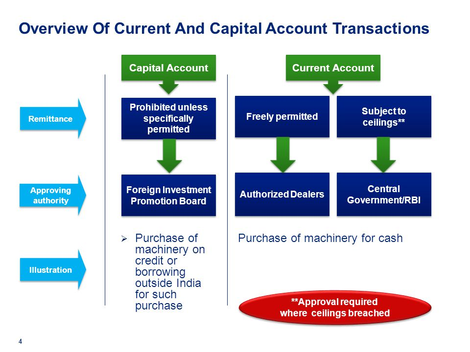 Current Account Transaction Rules Any person may sell or draw foreign exchange to or from an authorised person if such sale or drawal is a current account transaction, unless restricted by RBI FEM( Current Account Transactions) Rules, 2000 Transactions for which foreign exchange withdrawal is prohibited (Schedule I) Transactions require approval of the Central Government ( Schedule II) Transactions require approval of Reserve Bank of India (Schedule III)