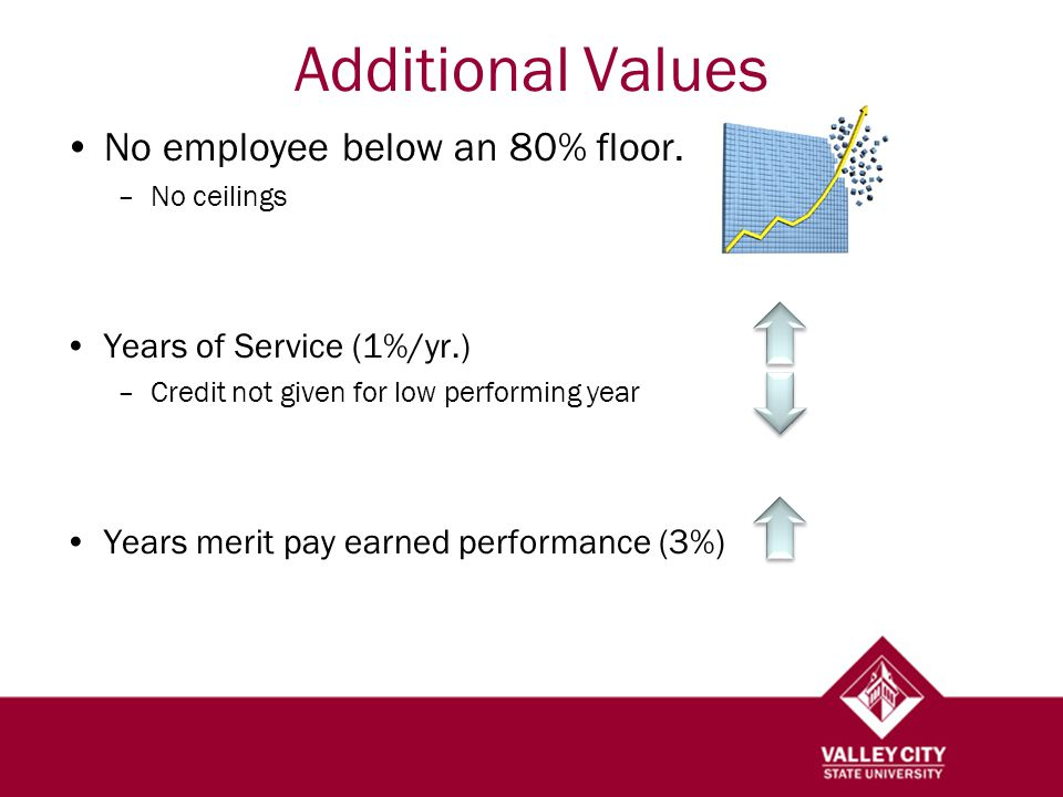 Additional Values No employee below an 80% floor.