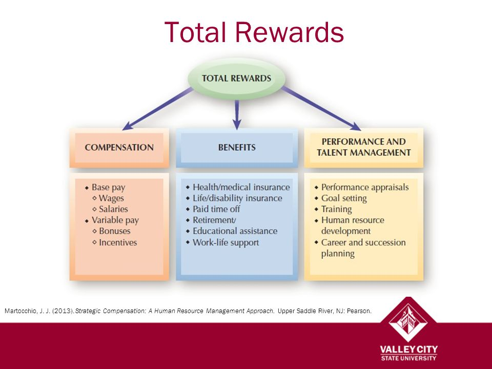 Total Rewards Martocchio, J. J. (2013).