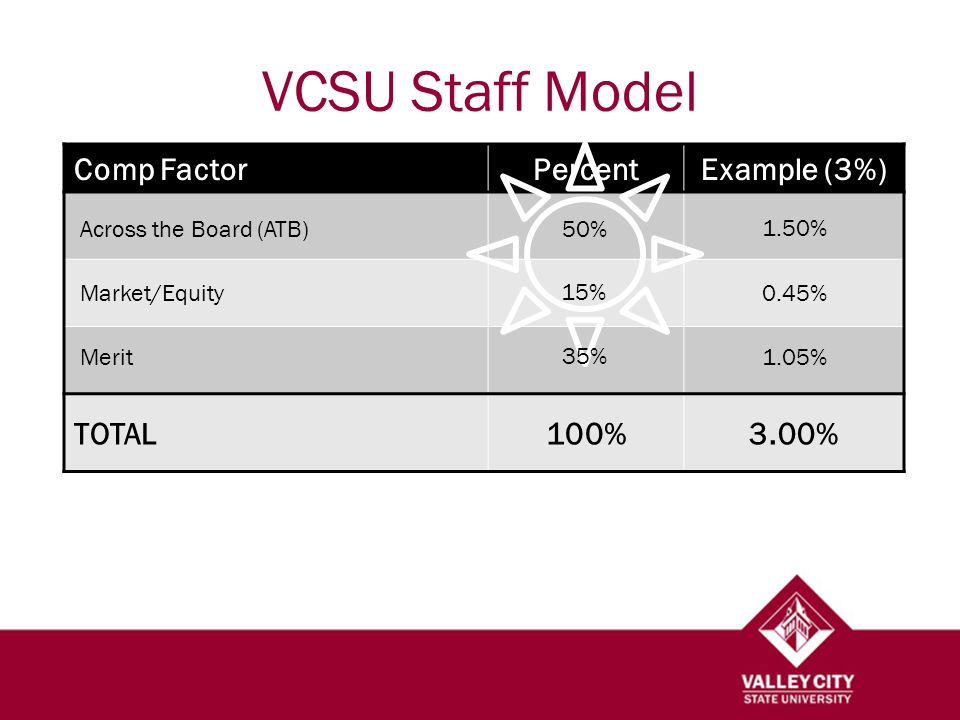 VCSU Staff Model Comp FactorPercentExample (3%) TOTAL100%3.00% Across the Board (ATB)50% 1.50% 0.45% 15% 35% 1.05%Merit Market/Equity