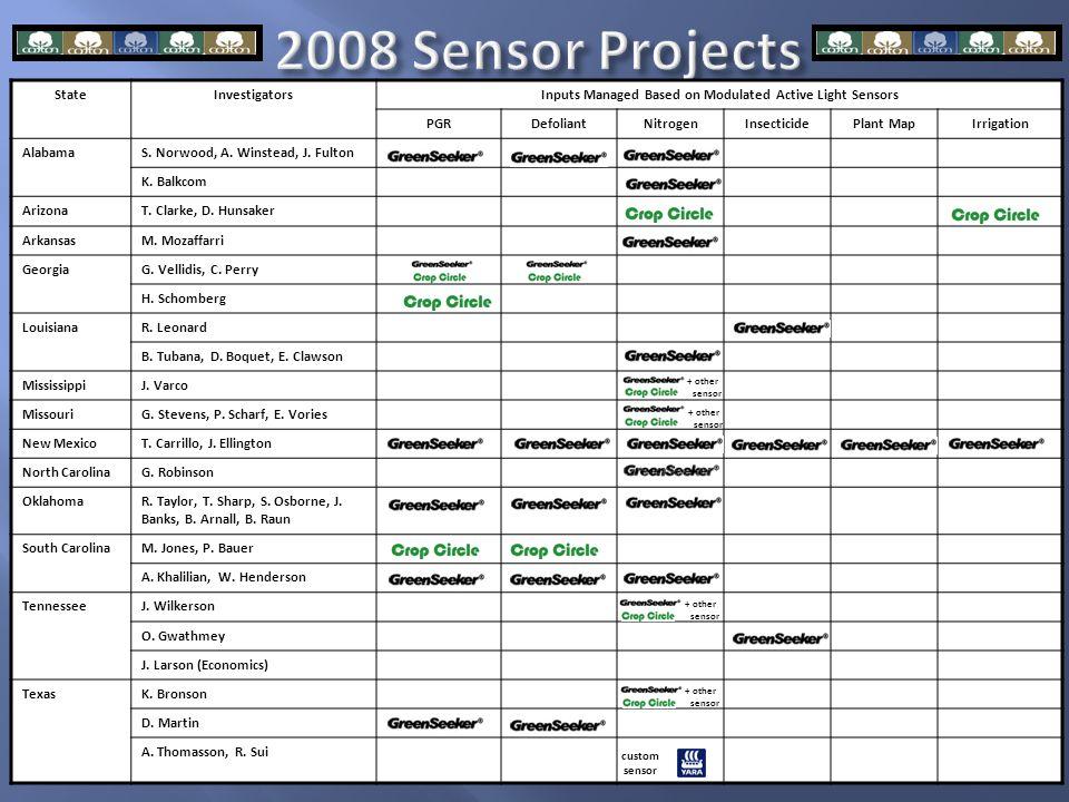 2008 Sensor Projects StateInvestigatorsInputs Managed Based on Modulated Active Light Sensors PGRDefoliantNitrogenInsecticidePlant MapIrrigation AlabamaS.