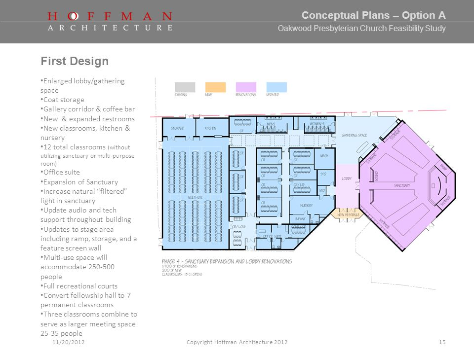 Oakwood Presbyterian Church Feasibility Study Conceptual Plans – Option A Copyright Hoffman Architecture 201211/20/2012 First Design Enlarged lobby/gathering space Coat storage Gallery corridor & coffee bar New & expanded restrooms New classrooms, kitchen & nursery 12 total classrooms (without utilizing sanctuary or multi-purpose room) Office suite Expansion of Sanctuary Increase natural filtered light in sanctuary Update audio and tech support throughout building Updates to stage area including ramp, storage, and a feature screen wall Multi-use space will accommodate 250-500 people Full recreational courts Convert fellowship hall to 7 permanent classrooms Three classrooms combine to serve as larger meeting space 25-35 people 15