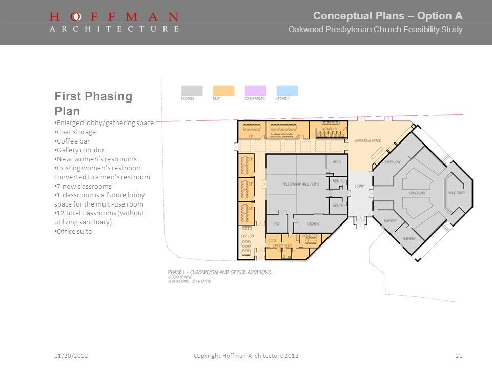 Oakwood Presbyterian Church Feasibility Study Conceptual Plans – Option A Copyright Hoffman Architecture 201211/20/2012 First Phasing Plan Enlarged lobby/gathering space Coat storage Coffee bar Gallery corridor New womens restrooms Existing womens restroom converted to a mens restroom 7 new classrooms 1 classroom is a future lobby space for the multi-use room 12 total classrooms (without utilizing sanctuary) Office suite 21