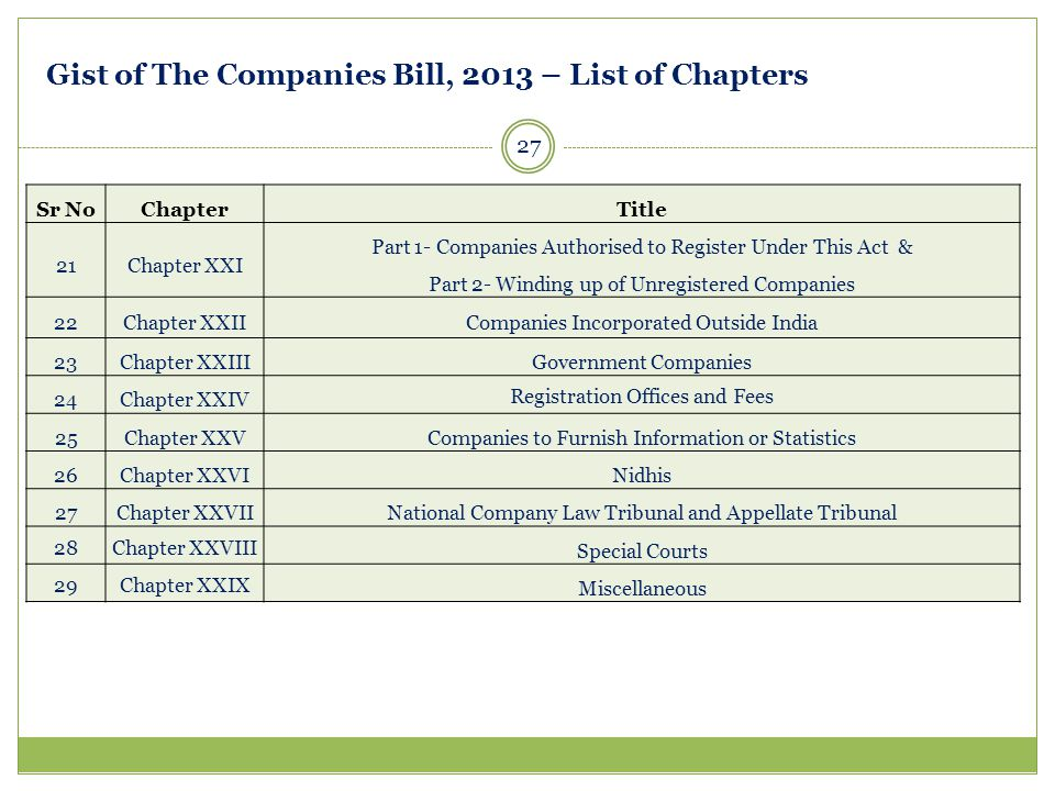 27 Sr NoChapterTitle 21Chapter XXI Part 1- Companies Authorised to Register Under This Act & Part 2- Winding up of Unregistered Companies 22Chapter XX