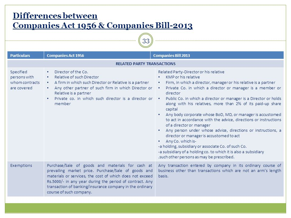 ParticularsCompanies Act 1956Companies Bill 2013 RELATED PARTY TRANSACTIONS Specified persons with whom contracts are covered Director of the Co. Rela