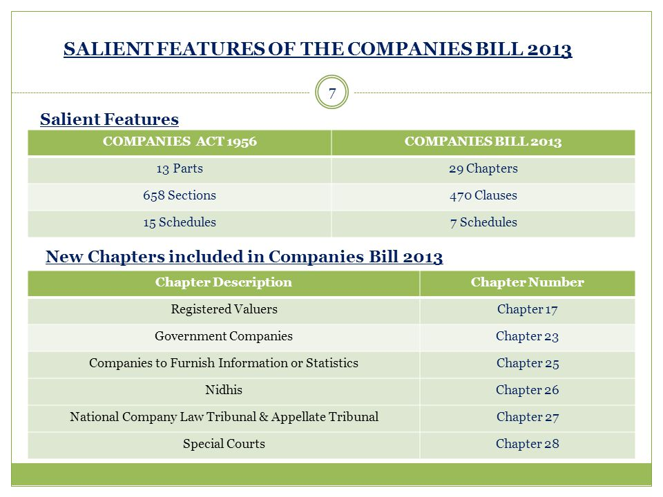 SALIENT FEATURES OF THE COMPANIES BILL 2013 COMPANIES ACT 1956COMPANIES BILL 2013 13 Parts29 Chapters 658 Sections470 Clauses 15 Schedules7 Schedules