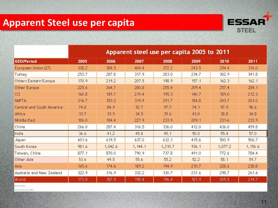 Apparent Steel use per capita 11