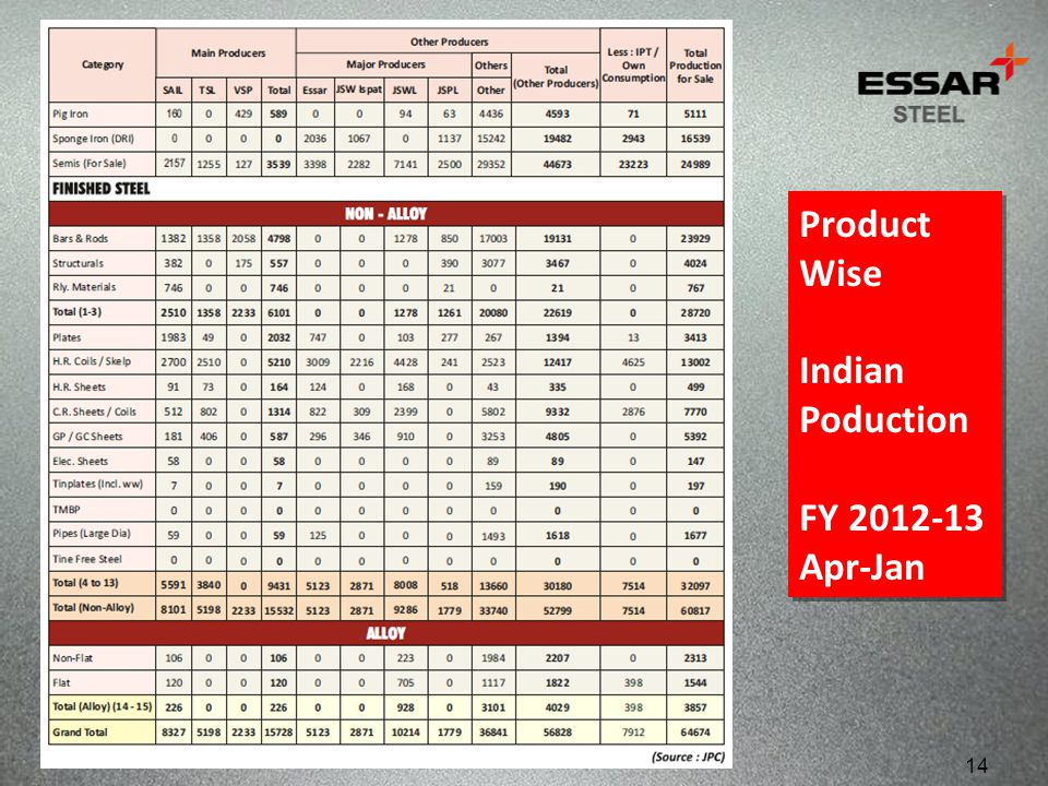 Product Wise Indian Poduction FY 2012-13 Apr-Jan 14