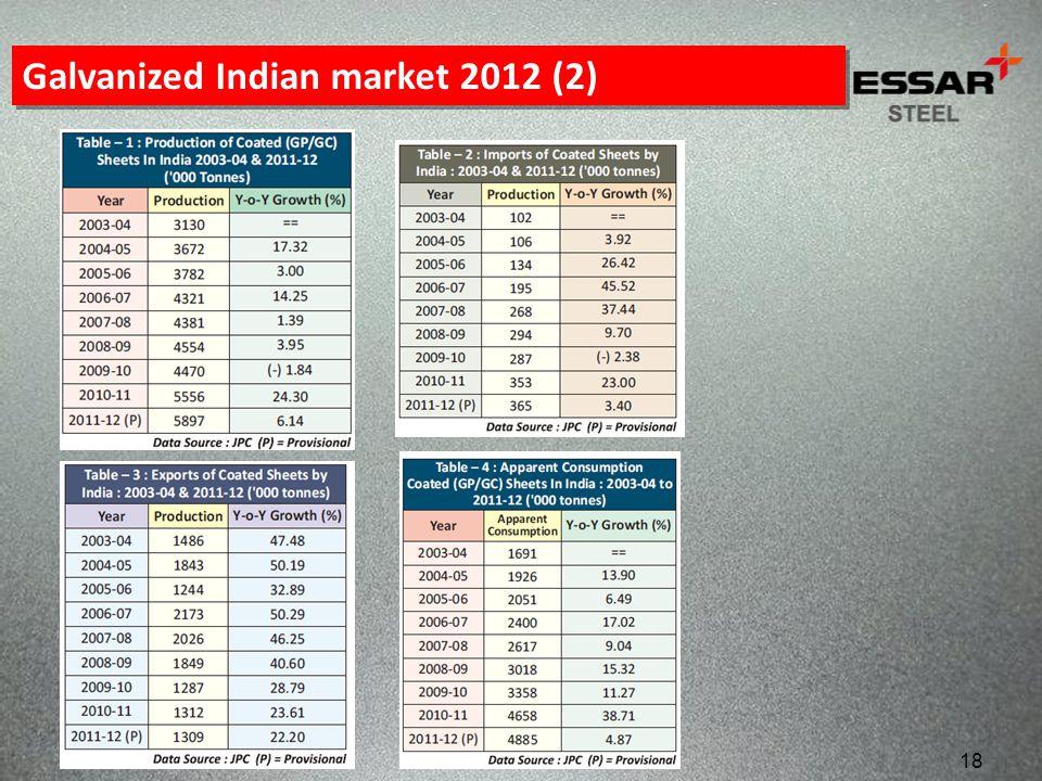 18 Galvanized Indian market 2012 (2)