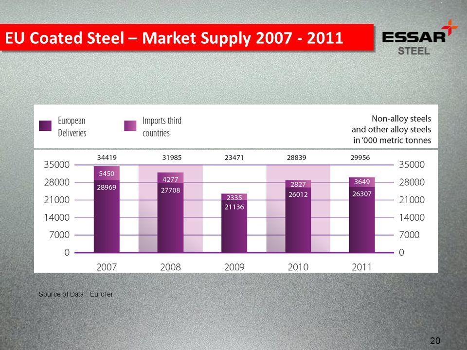 20 EU Coated Steel – Market Supply 2007 - 2011 Source of Data : Eurofer