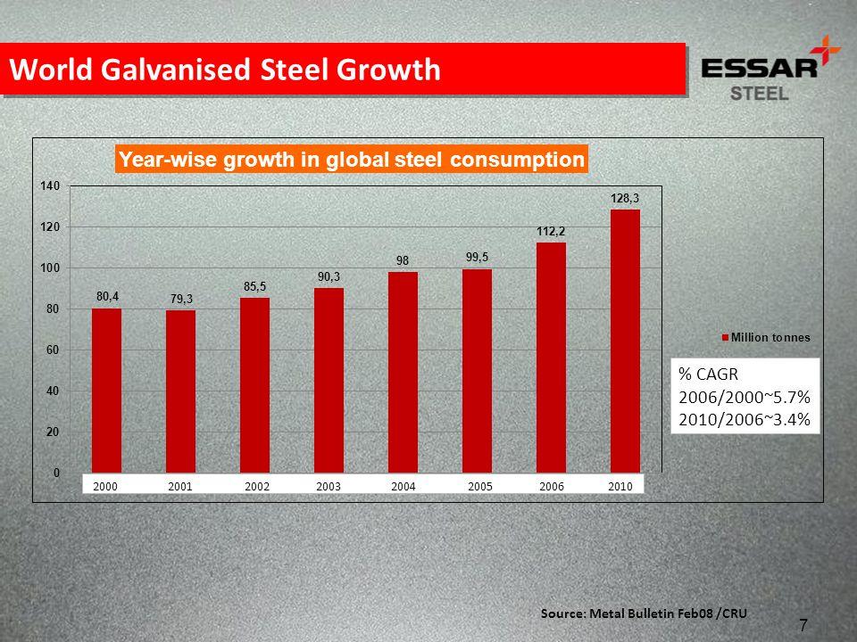 World Galvanised Steel Growth Source: Metal Bulletin Feb08 /CRU 7