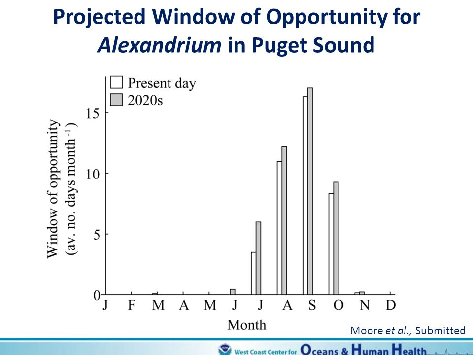 Projected Window of Opportunity for Alexandrium in Puget Sound Moore et al., Submitted