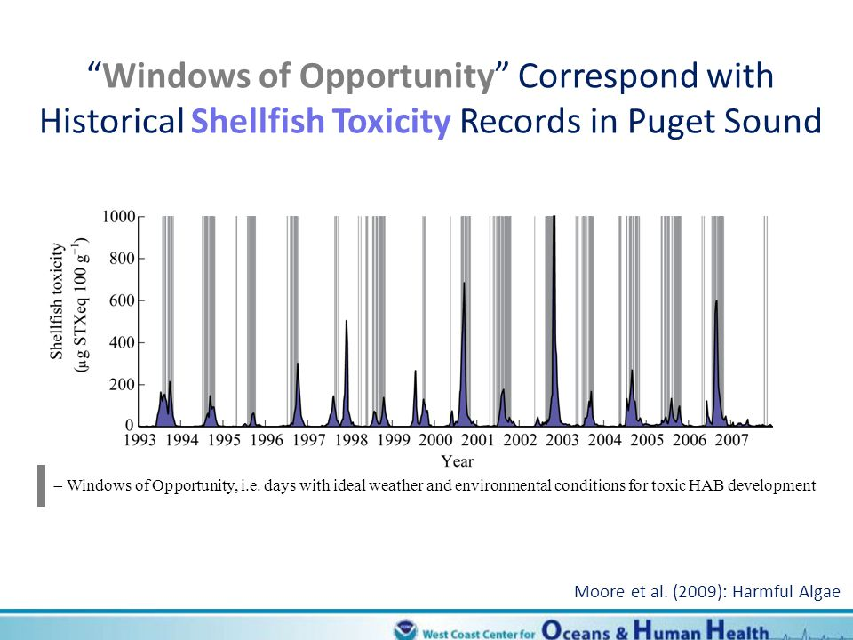 Windows of Opportunity Correspond with Historical Shellfish Toxicity Records in Puget Sound = Windows of Opportunity, i.e. days with ideal weather and