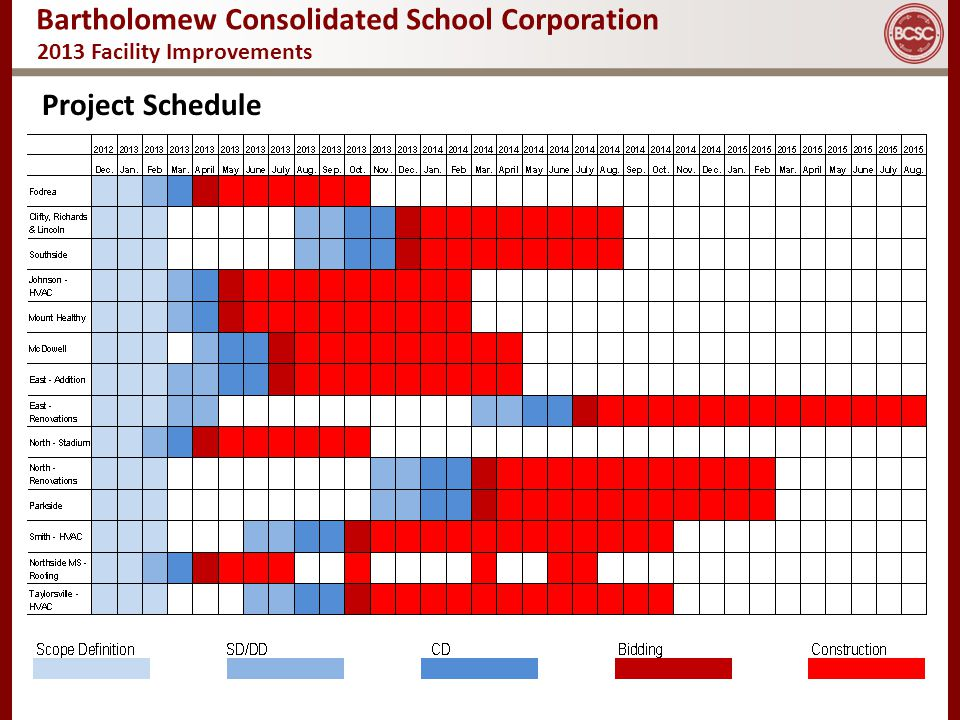 Bartholomew Consolidated School Corporation 2013 Facility Improvements Project Schedule