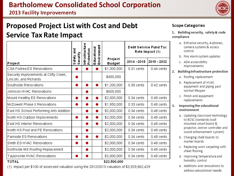 Bartholomew Consolidated School Corporation 2013 Facility Improvements Proposed Project List with Cost and Debt Service Tax Rate Impact Scope Categori