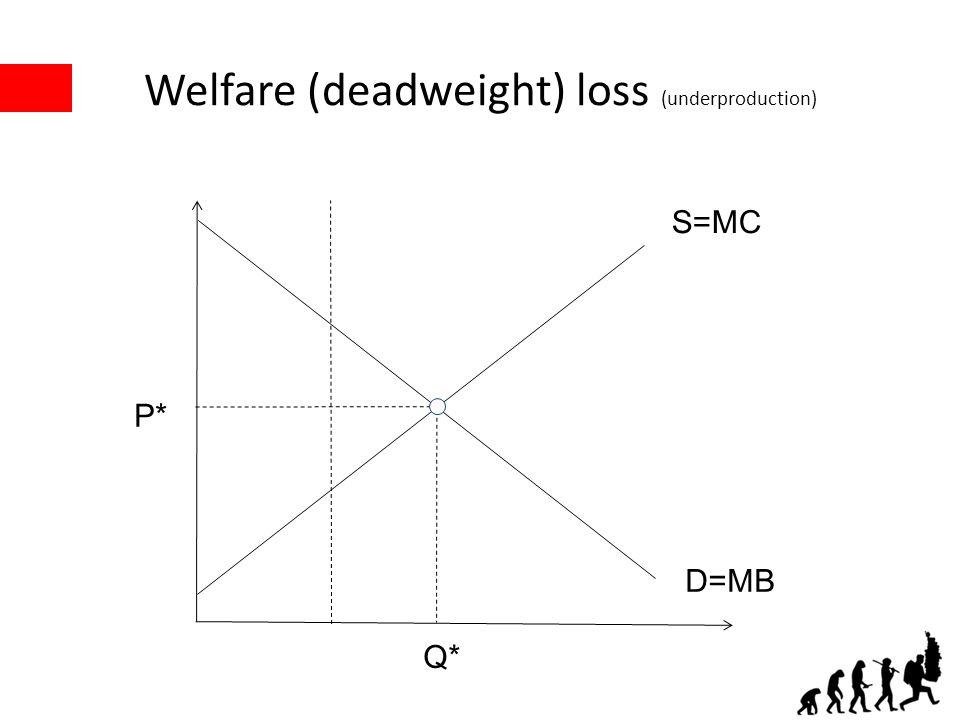 Welfare (deadweight) loss (underproduction) P* Q* S=MC D=MB