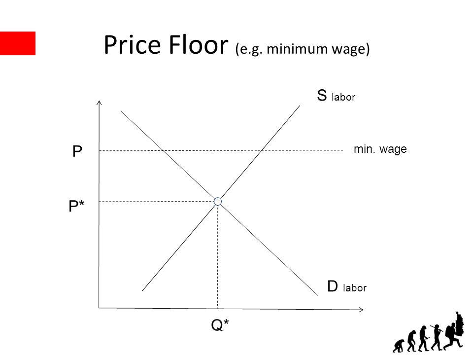 Price Floor (e.g. minimum wage) P* Q* P S labor D labor min. wage