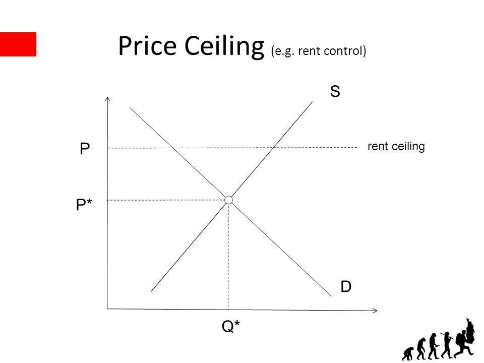 Price Ceiling (e.g. rent control) P* Q* P S D rent ceiling