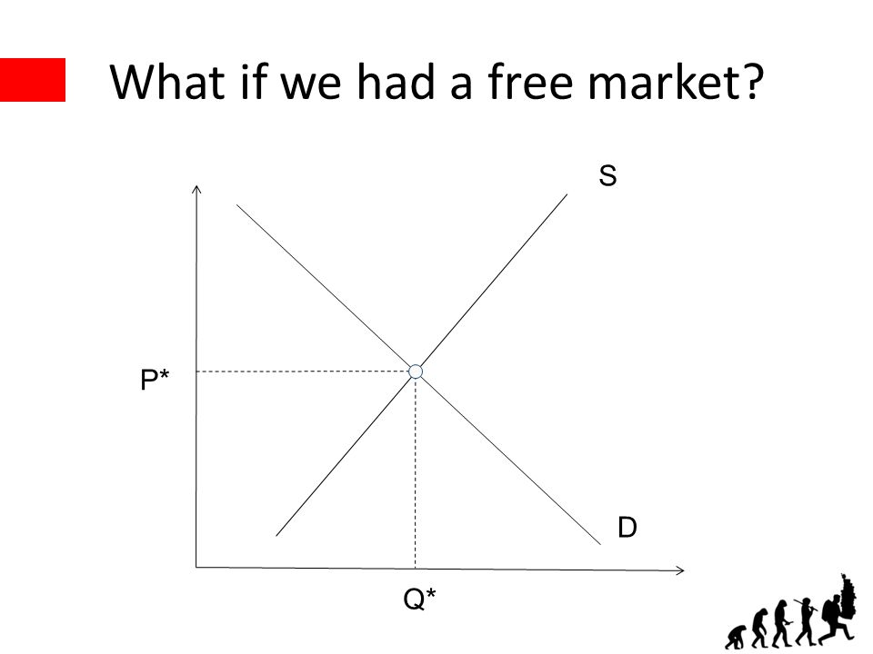 What if we had a free market? P* Q* S D