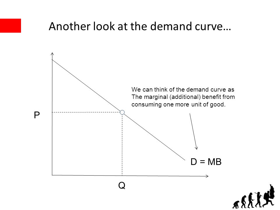 Another look at the demand curve… P Q D = MB We can think of the demand curve as The marginal (additional) benefit from consuming one more unit of goo