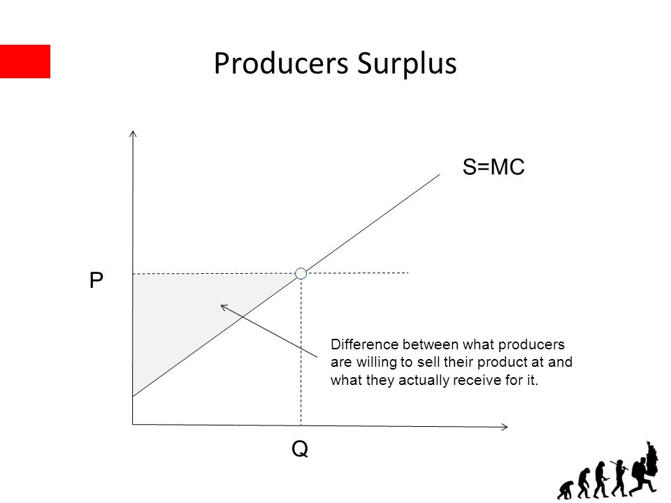 Producers Surplus P Q S=MC Difference between what producers are willing to sell their product at and what they actually receive for it.