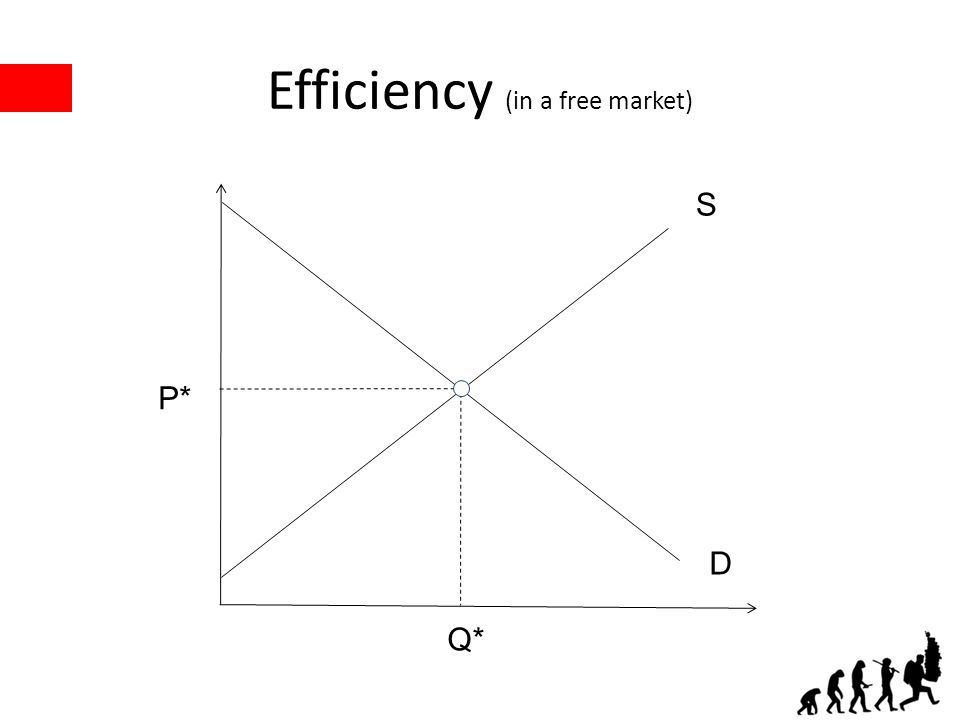 Efficiency (in a free market) P* Q* S D