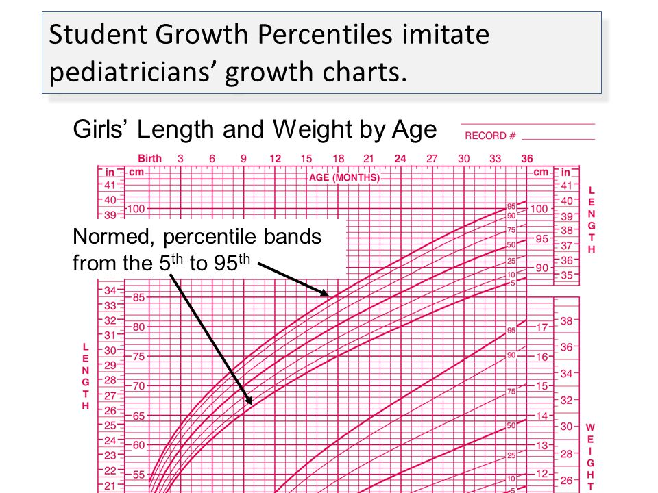 Student Growth Percentiles imitate pediatricians growth charts. Normed, percentile bands from the 5 th to 95 th Girls Length and Weight by Age