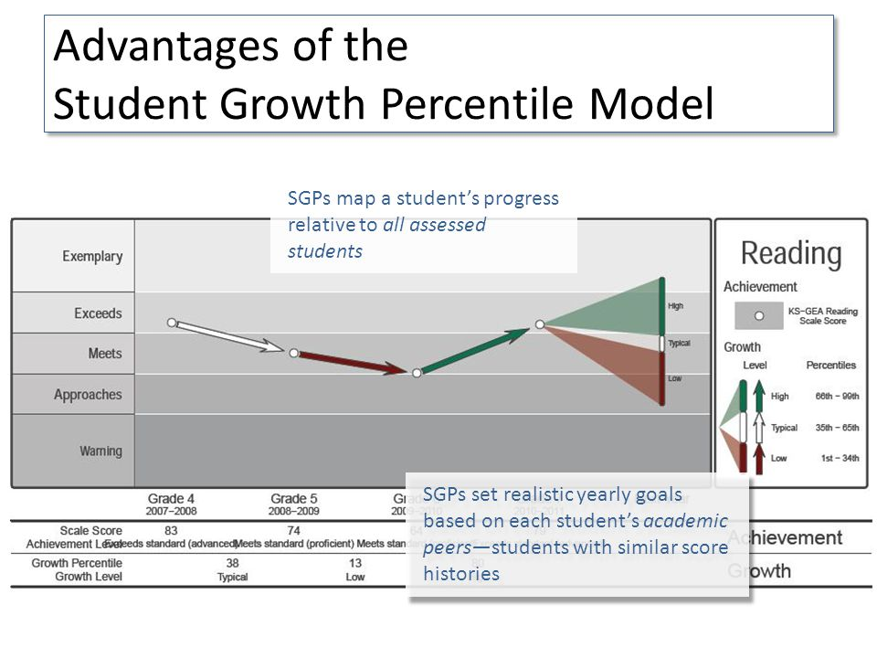 Advantages of the Student Growth Percentile Model SGPs set realistic yearly goals based on each students academic peersstudents with similar score histories SGPs map a students progress relative to all assessed students