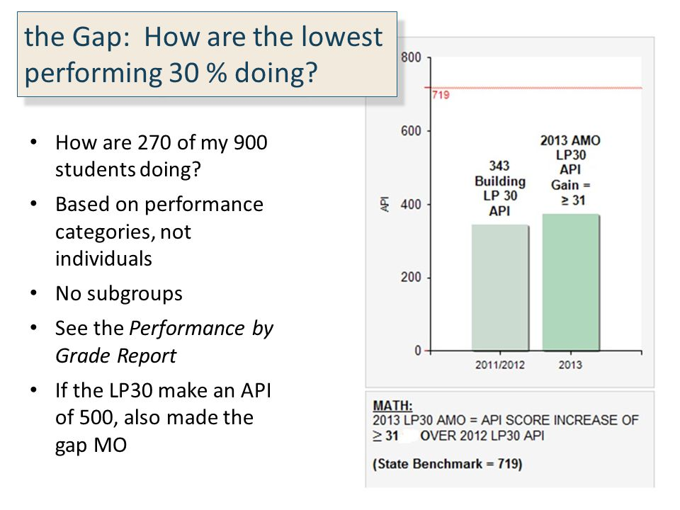 How are 270 of my 900 students doing? Based on performance categories, not individuals No subgroups See the Performance by Grade Report If the LP30 ma