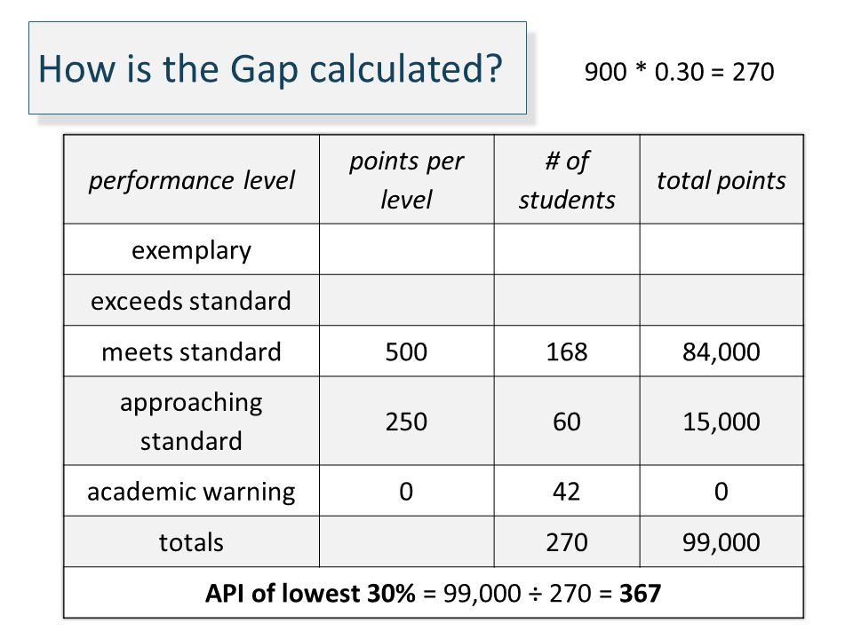 How is the Gap calculated? 900 * 0.30 = 270