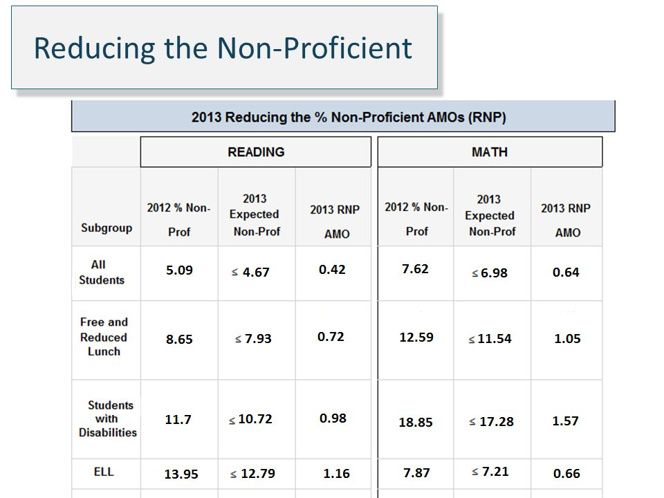 Reducing the Non-Proficient