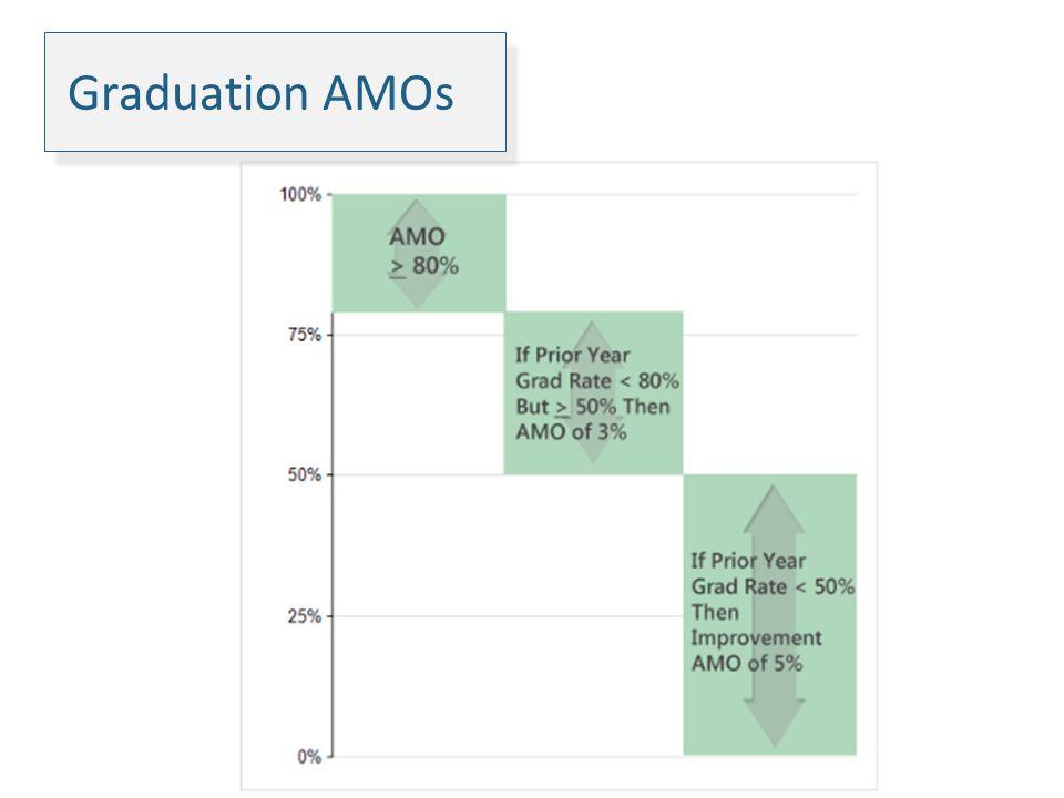 Graduation AMOs